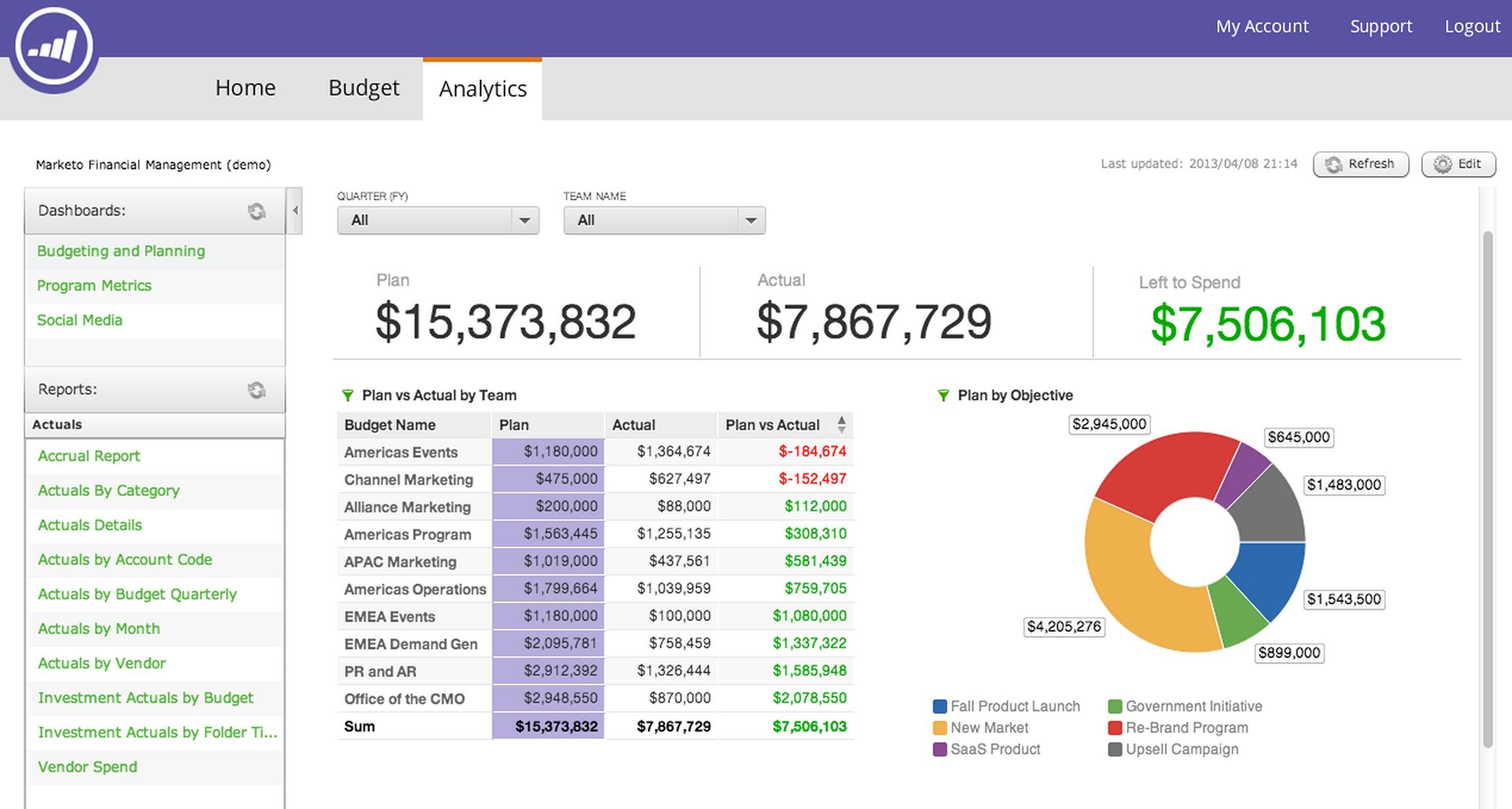 Review Marketo: A cloud-based marketing solution for SMEs - appvizer