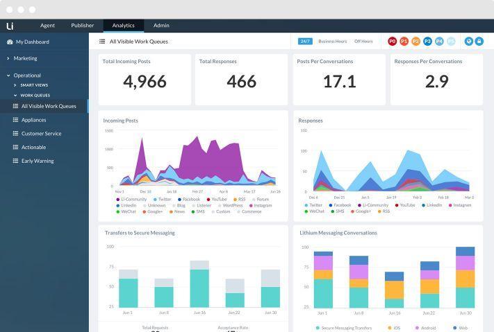 Review Khoros: Social Media Management Software - appvizer