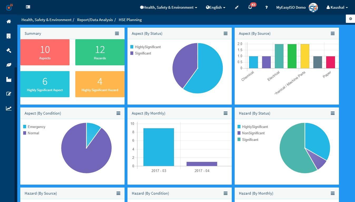 HSE Risk assessment Planning Dashboard