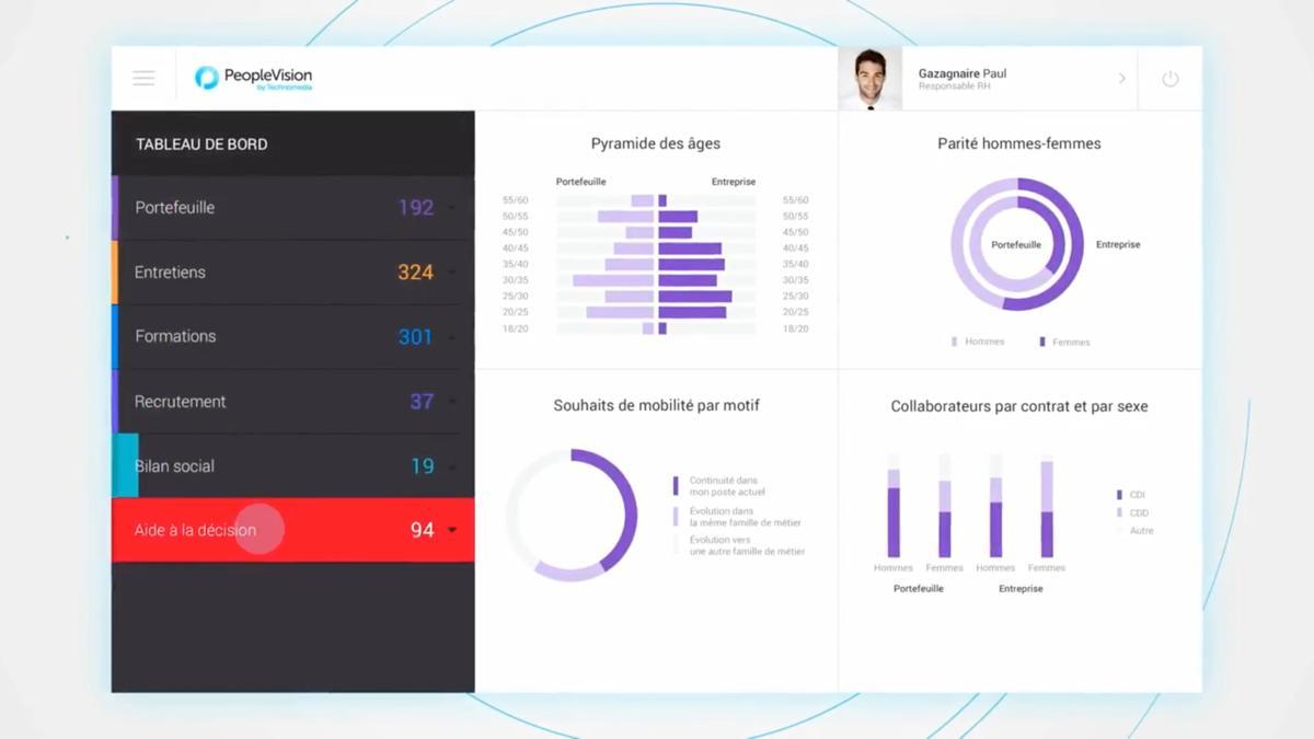 Cegid Talent Management: overall scoreboard
