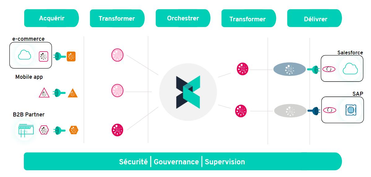 Review Crosscut: Integration and API management platform - appvizer