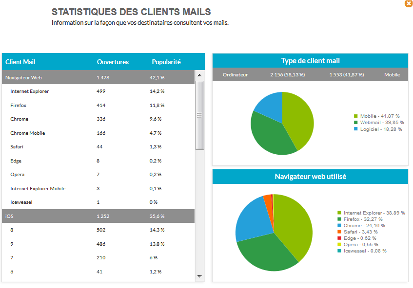 Statistics email clients