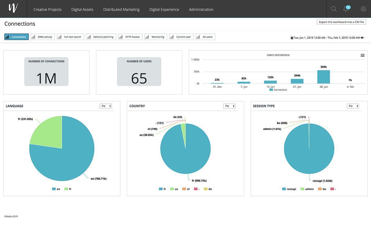 Wedia-wedia-Des-rapports-sur-l-utilisation-de-vos-contenus-DXM