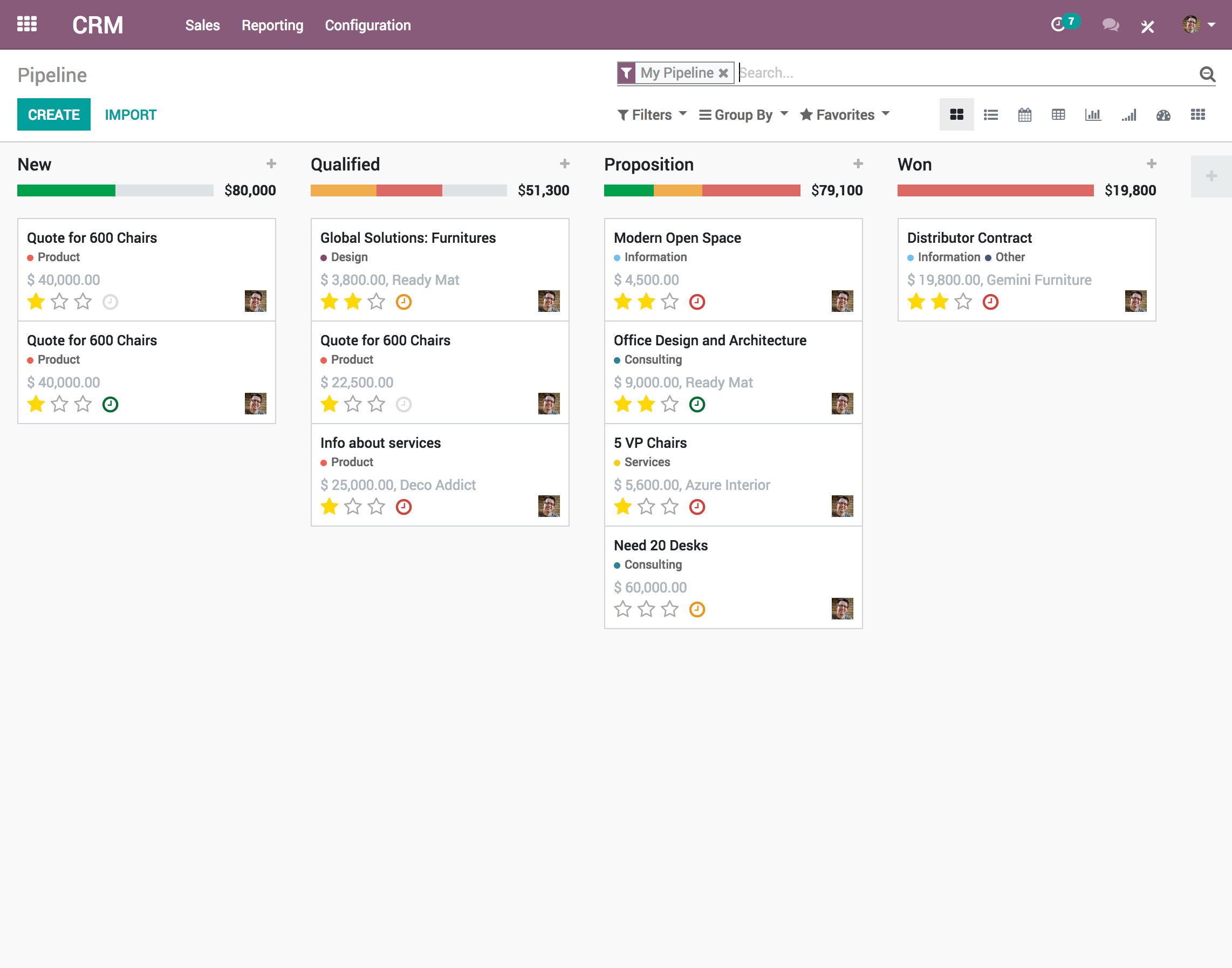 Odoo CRM - Pipeline View