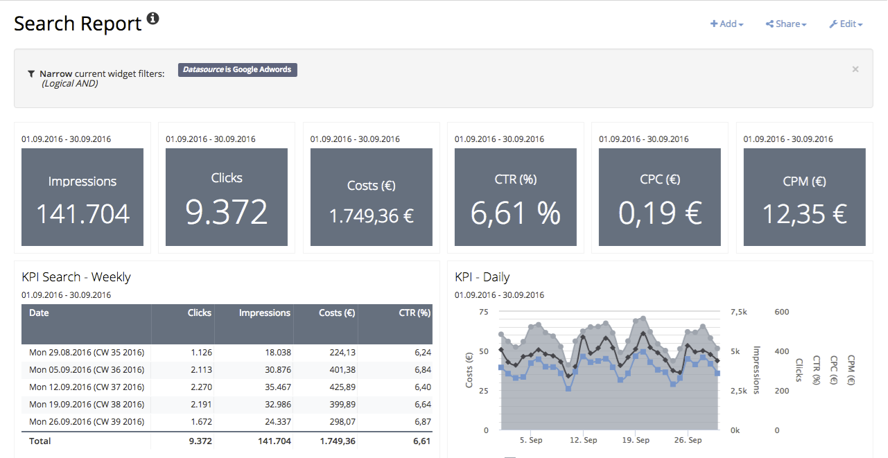 Review Adverity Insights: Insights automates marketing reporting - Appvizer