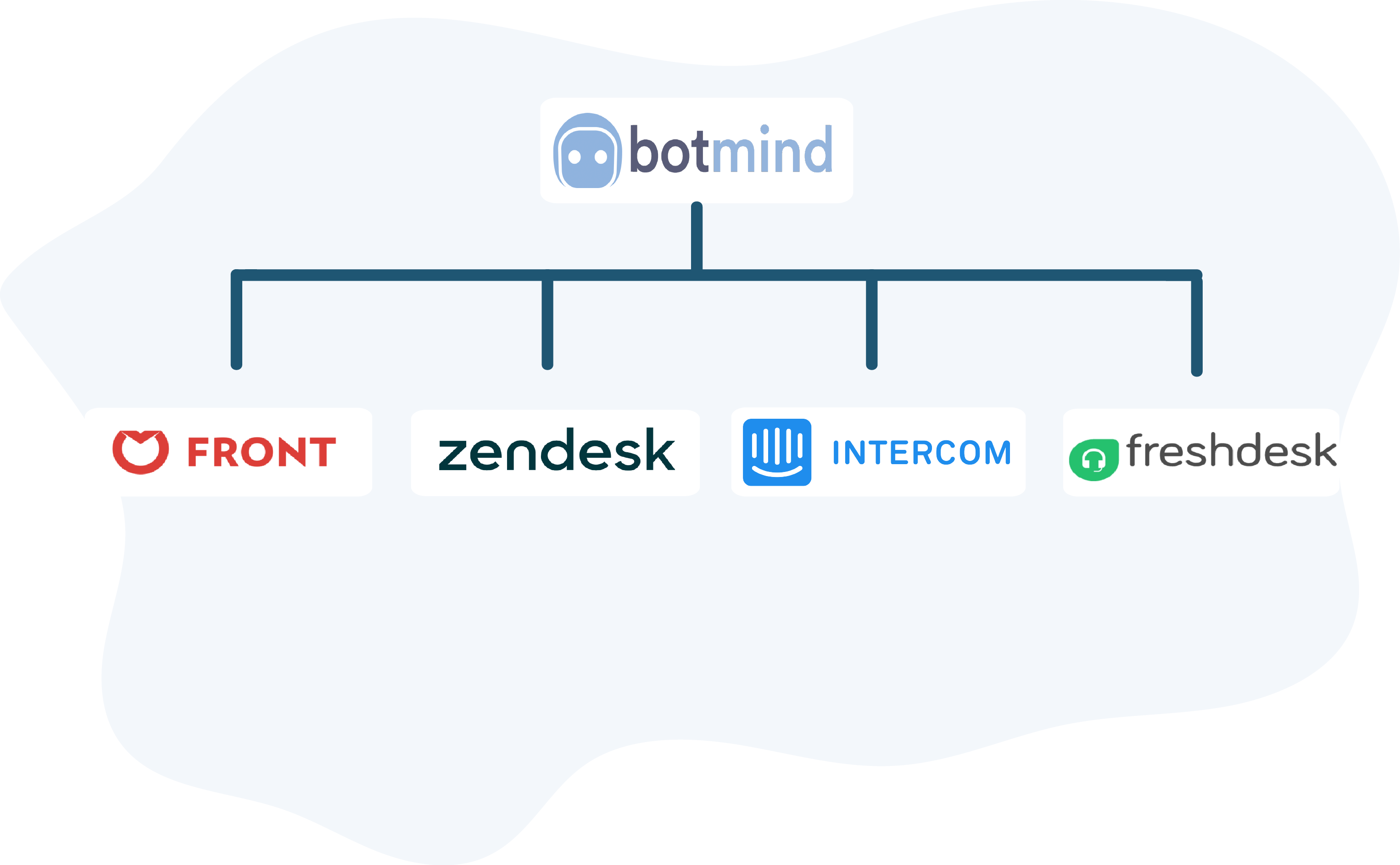 Botmind can be easily plugged into Zendesk, Front, Intercom and Freshchat
