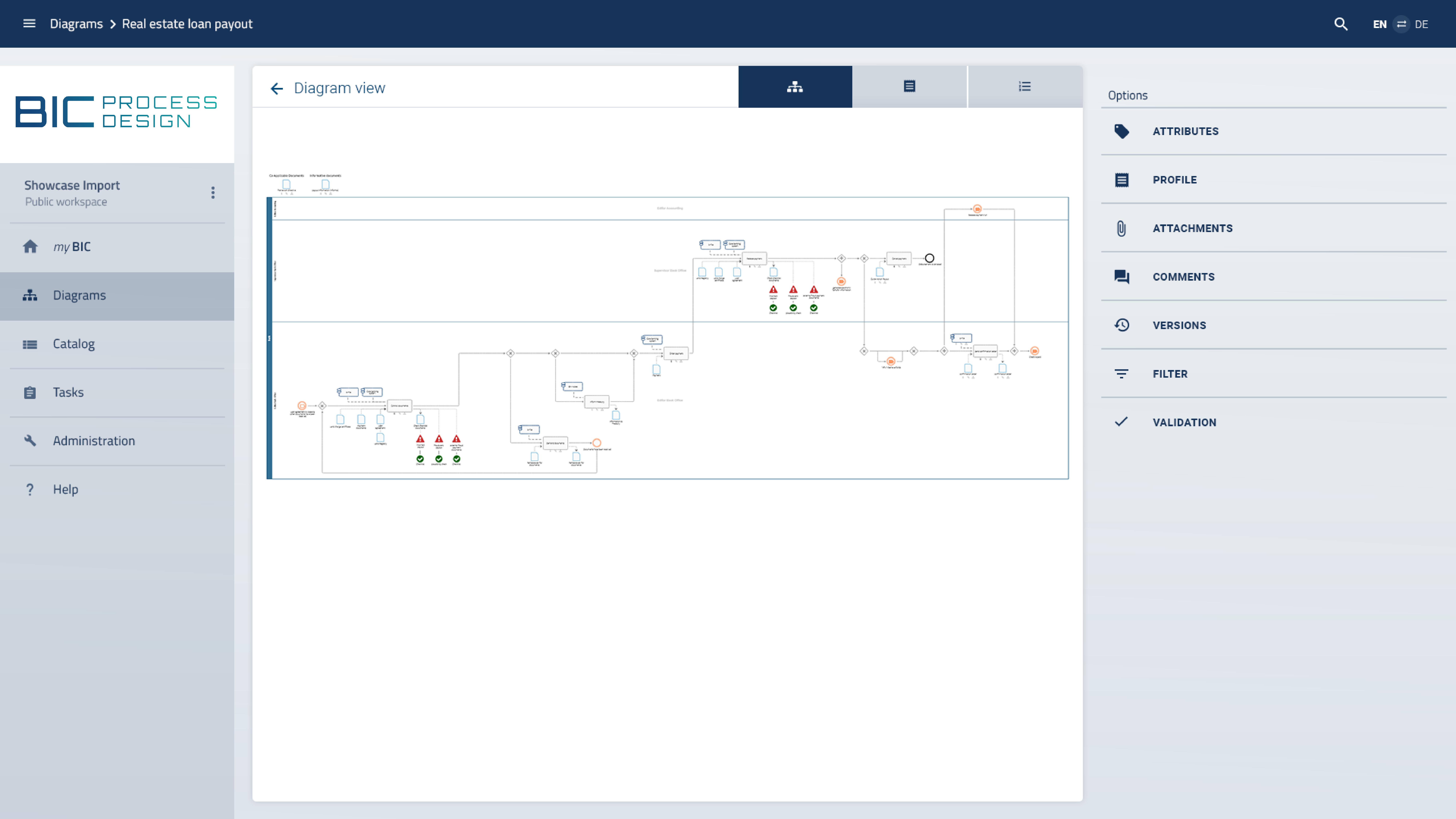 Bpmn diagram in BIC process Design
