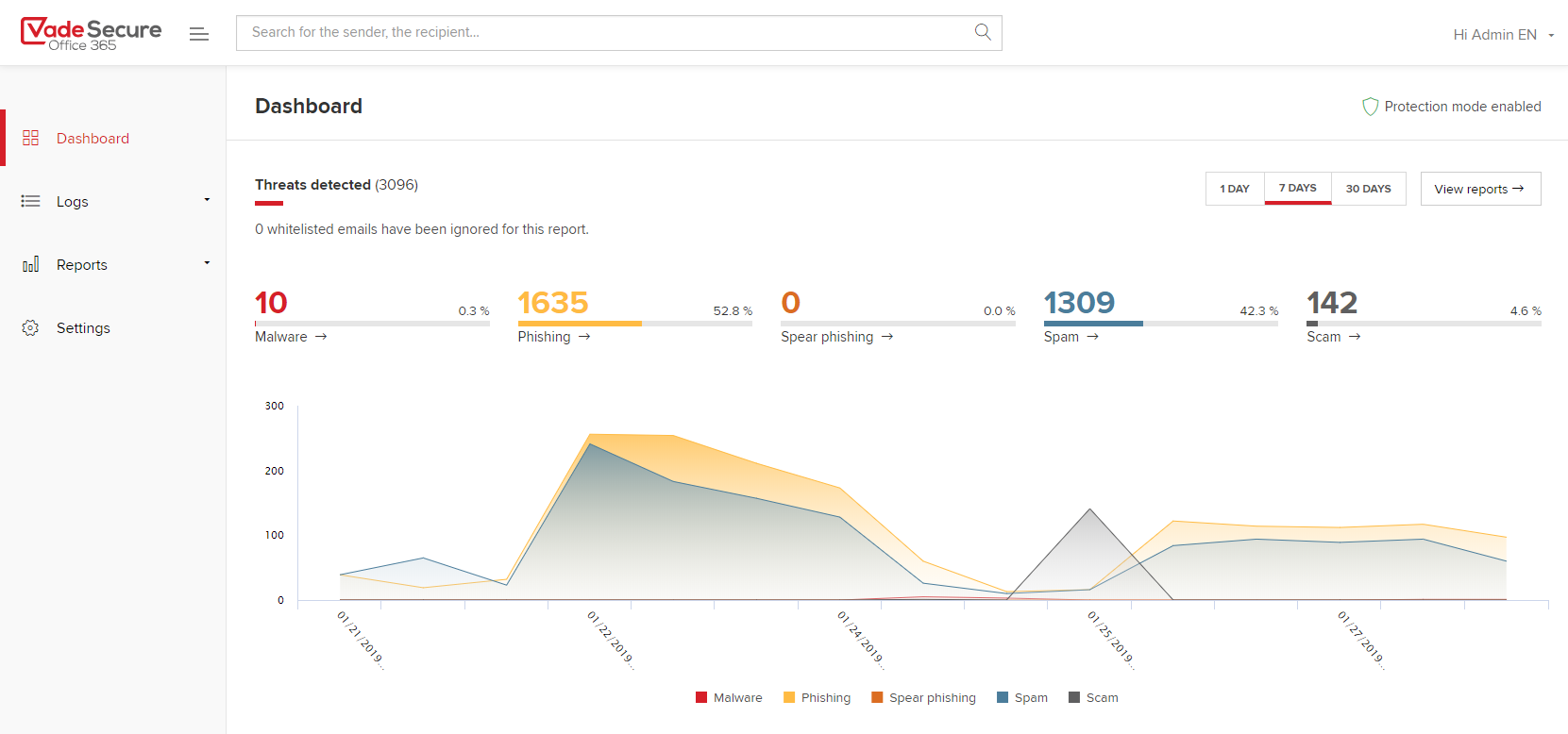 Vade Secure for Office 365 Dashboard