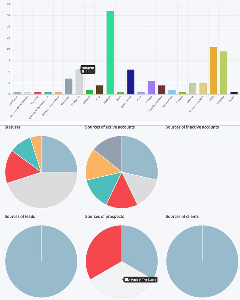Gran variedad de informes y gráficos, incluyendo big data.