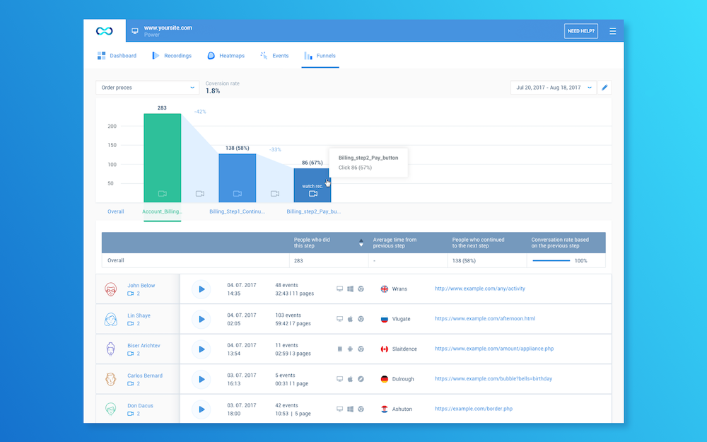 Create conversion funnels from all events, and see exactly where your users churn.