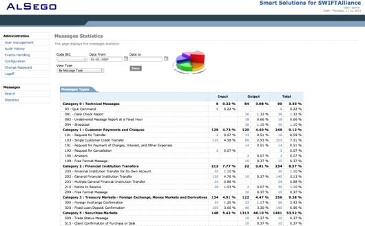 Statistics regarding financial messages