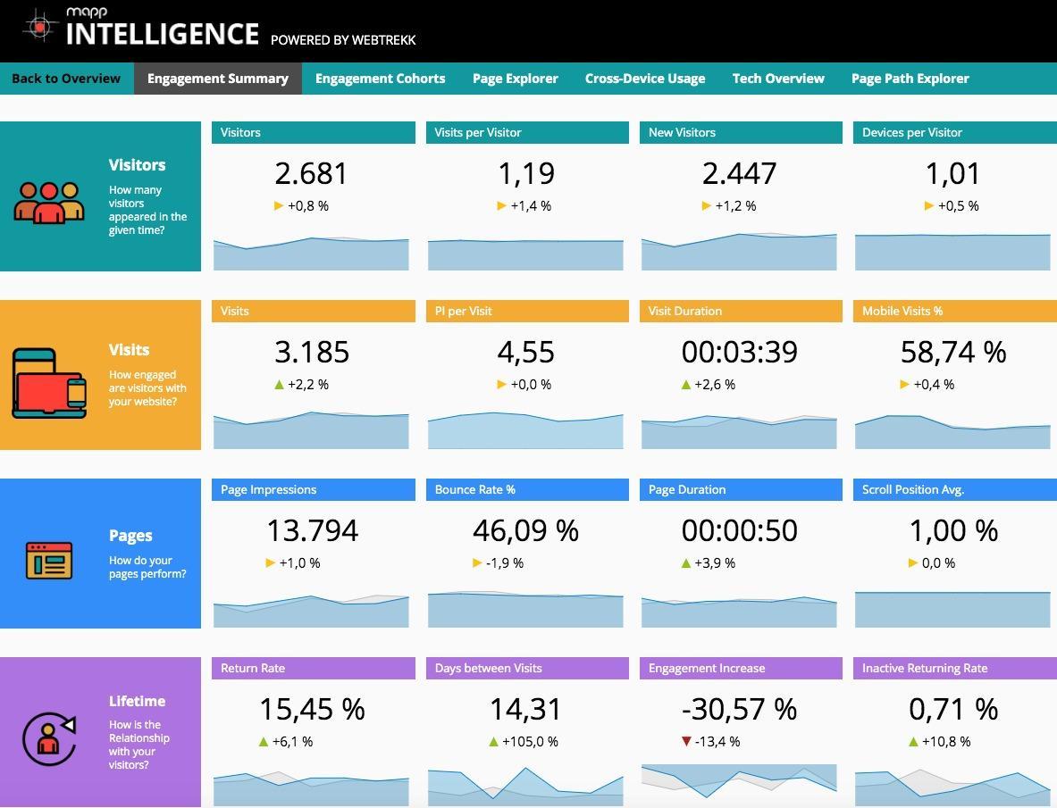 Mapp Intelligence-Mapp_Intelligence_Engagement_Summary