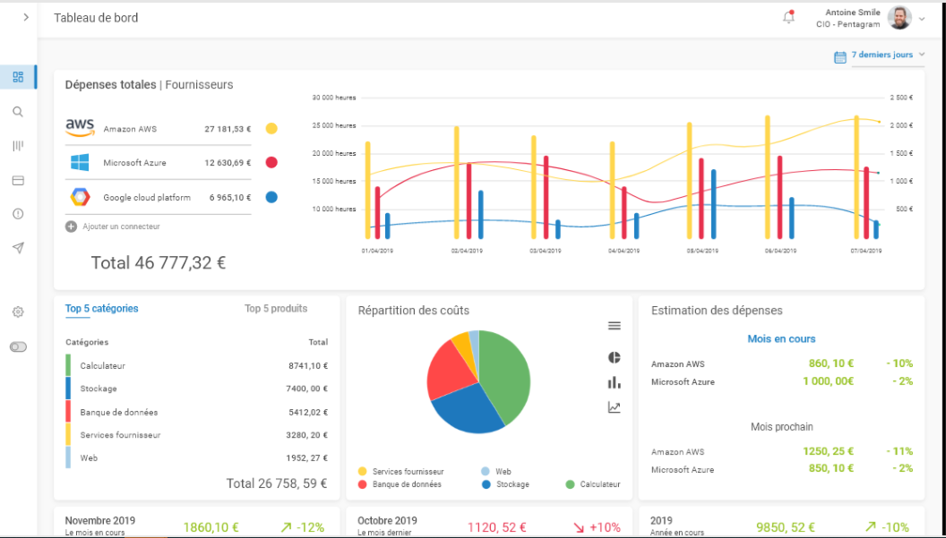 Review Lota Cloud: Reduce your Cloud expenses with ease - appvizer
