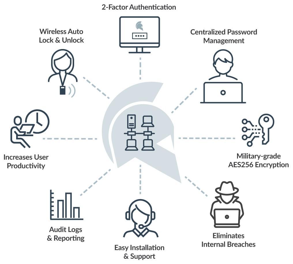GateKeeper Enterprise-GateKeeper Functionalities