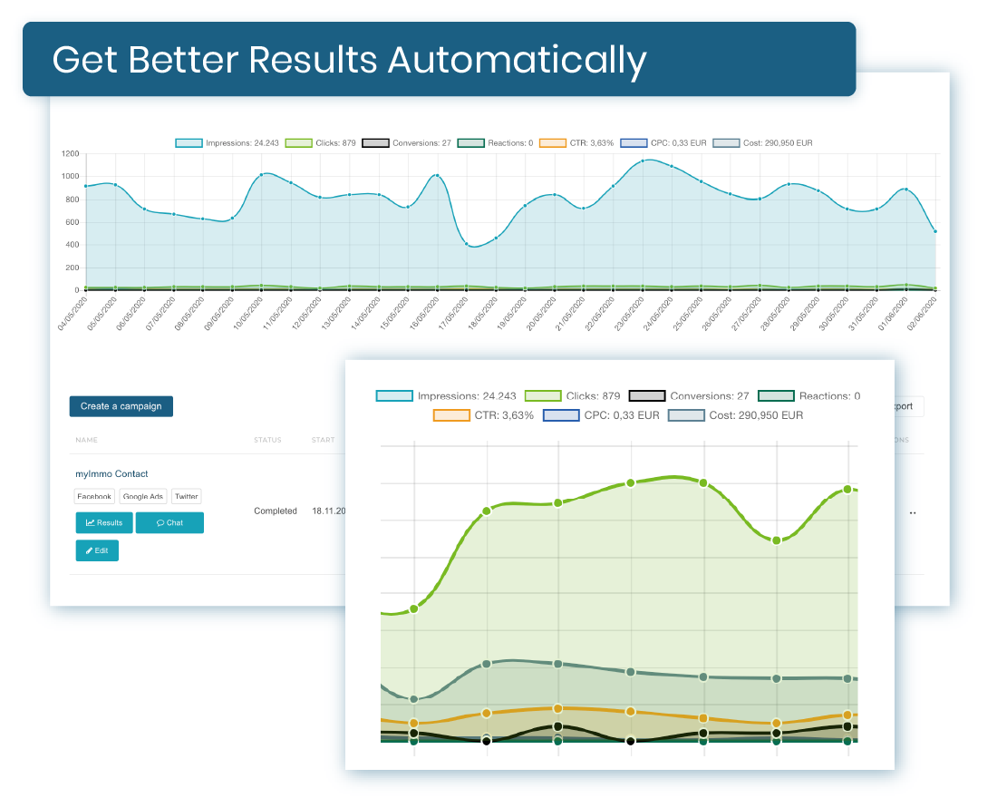 Automatically achieve better results