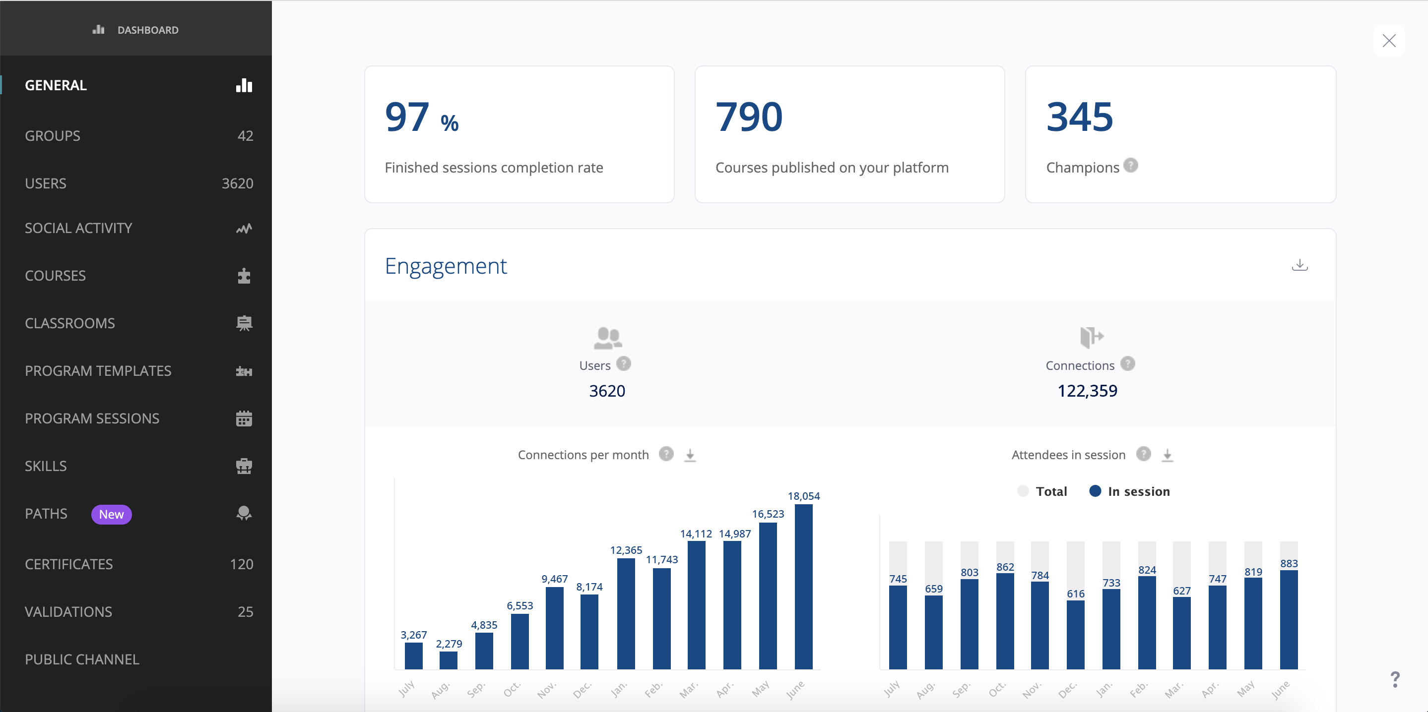 Make data-driven decisions with extensive reporting across groups, users, courses, paths, and more.