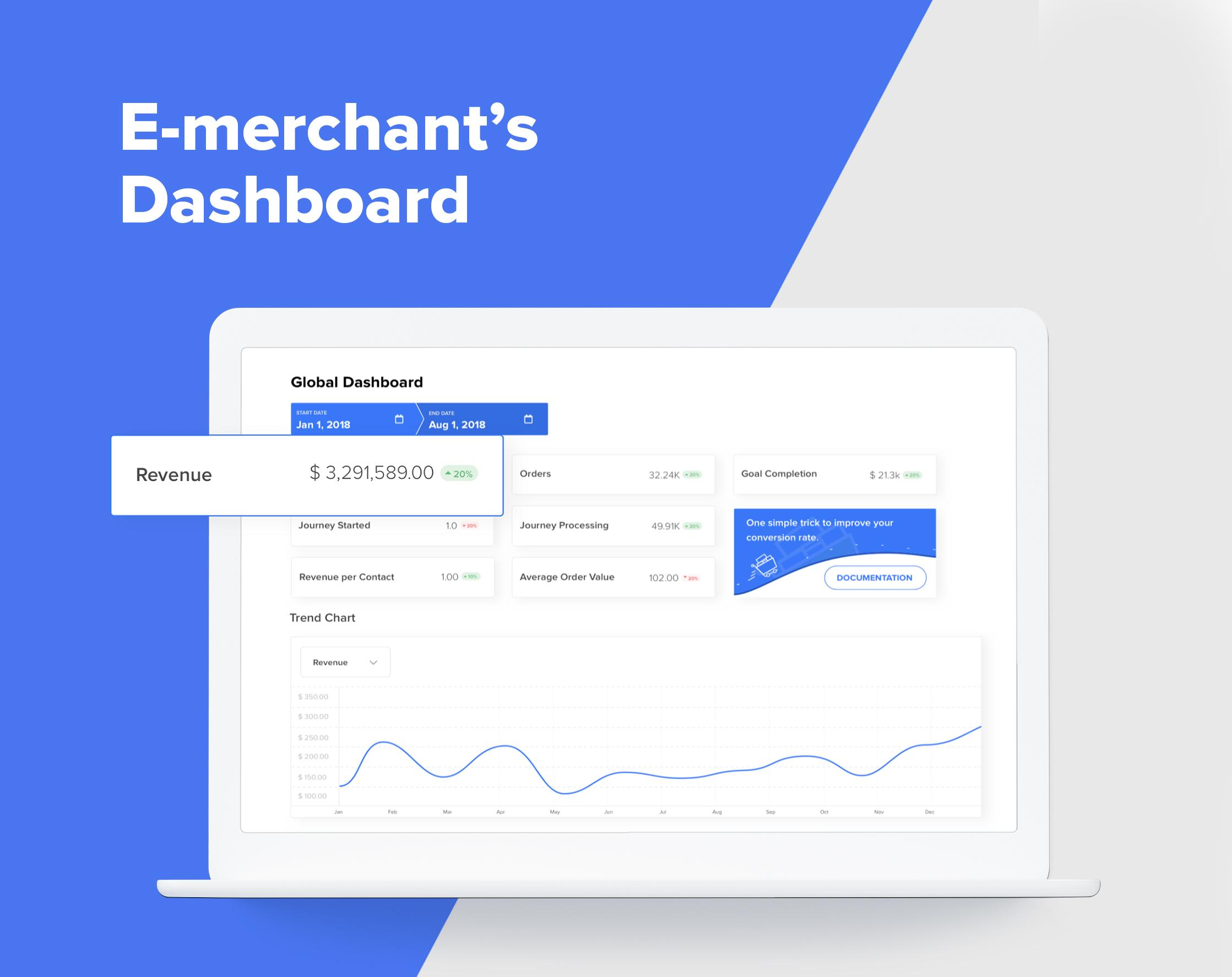 Real-time metrics from all channels in one harmonious dashboard