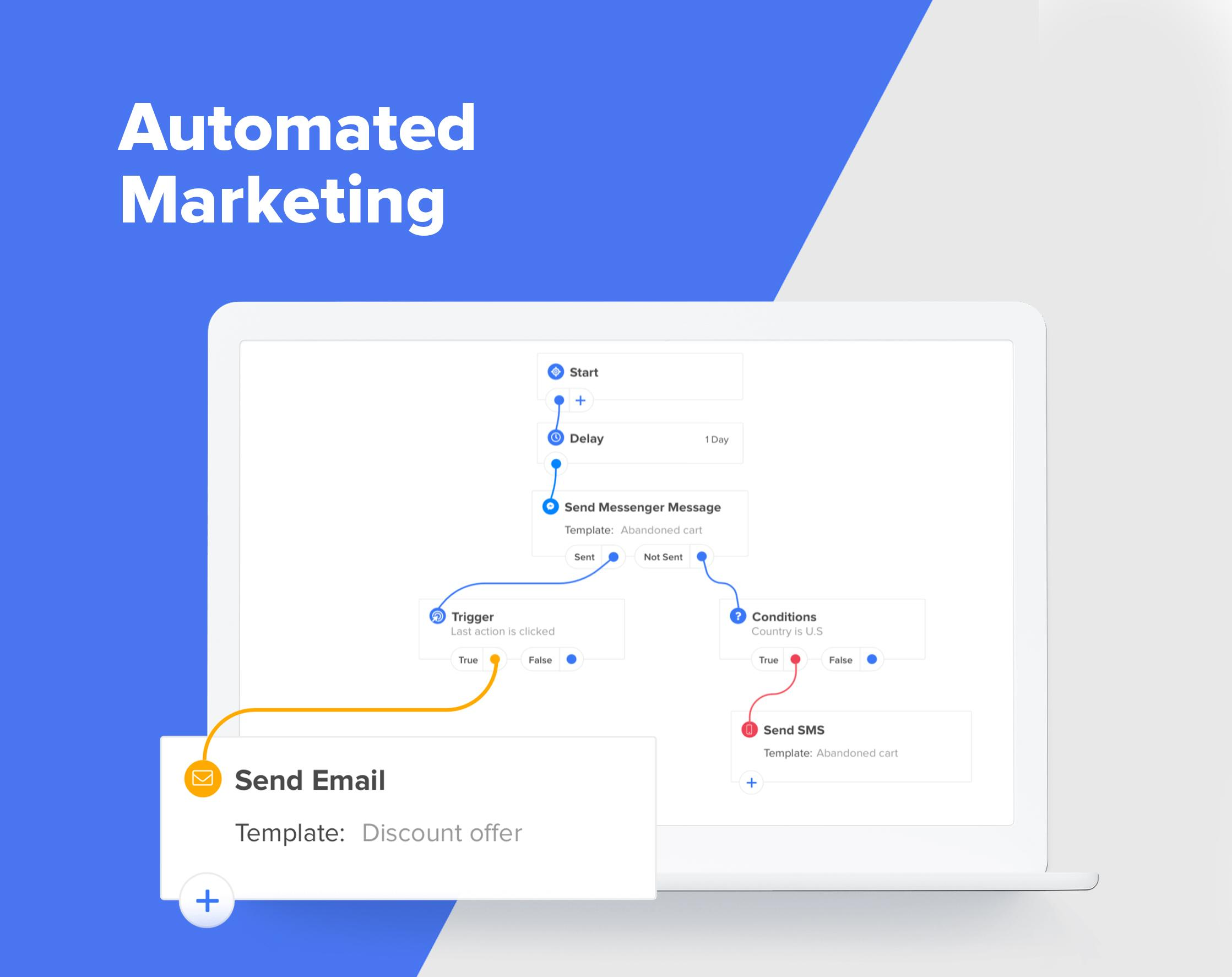 Fully automated marketing that reacts to the behavior of your customers