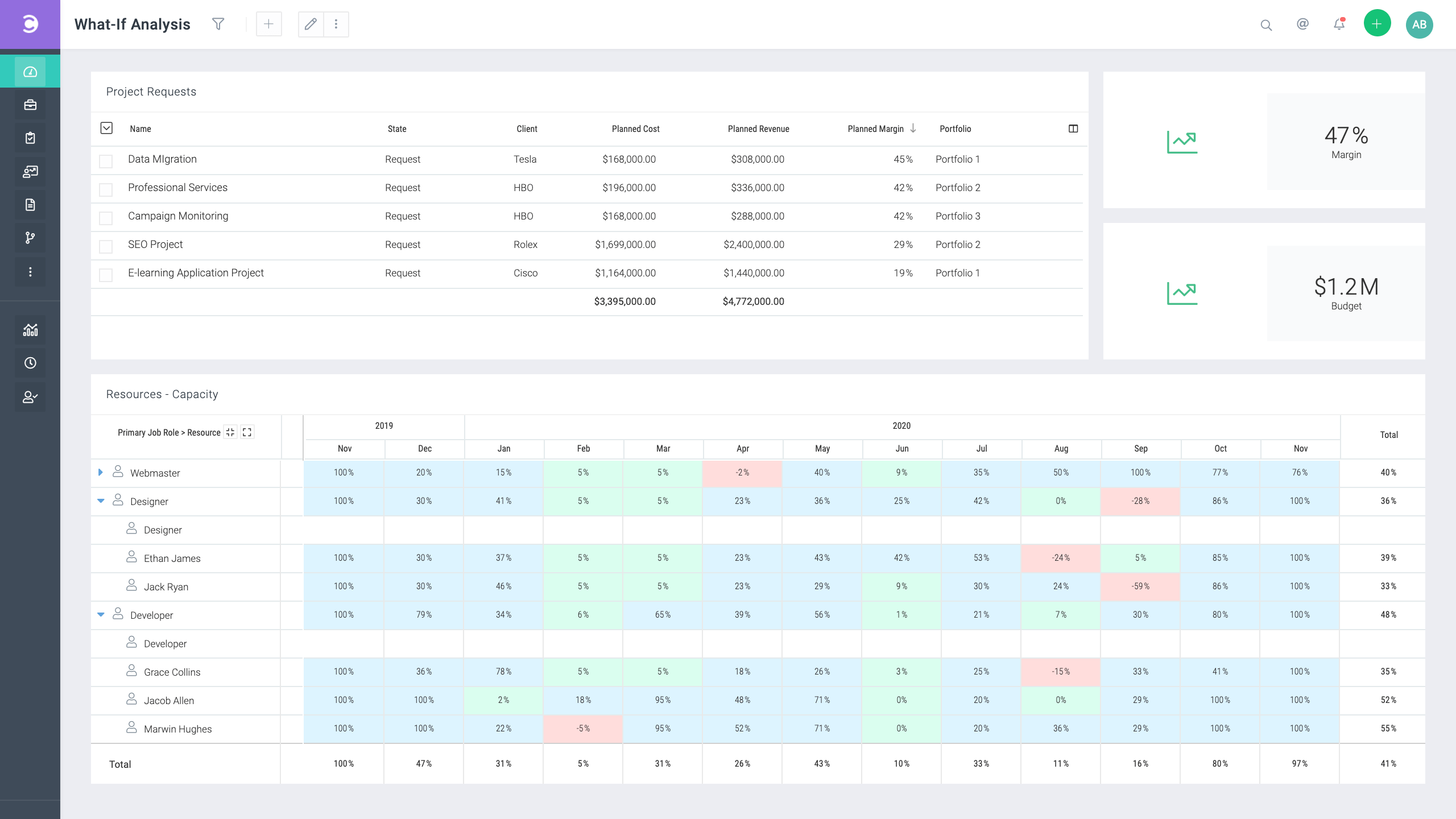 Celoxis-what-if-dashboard