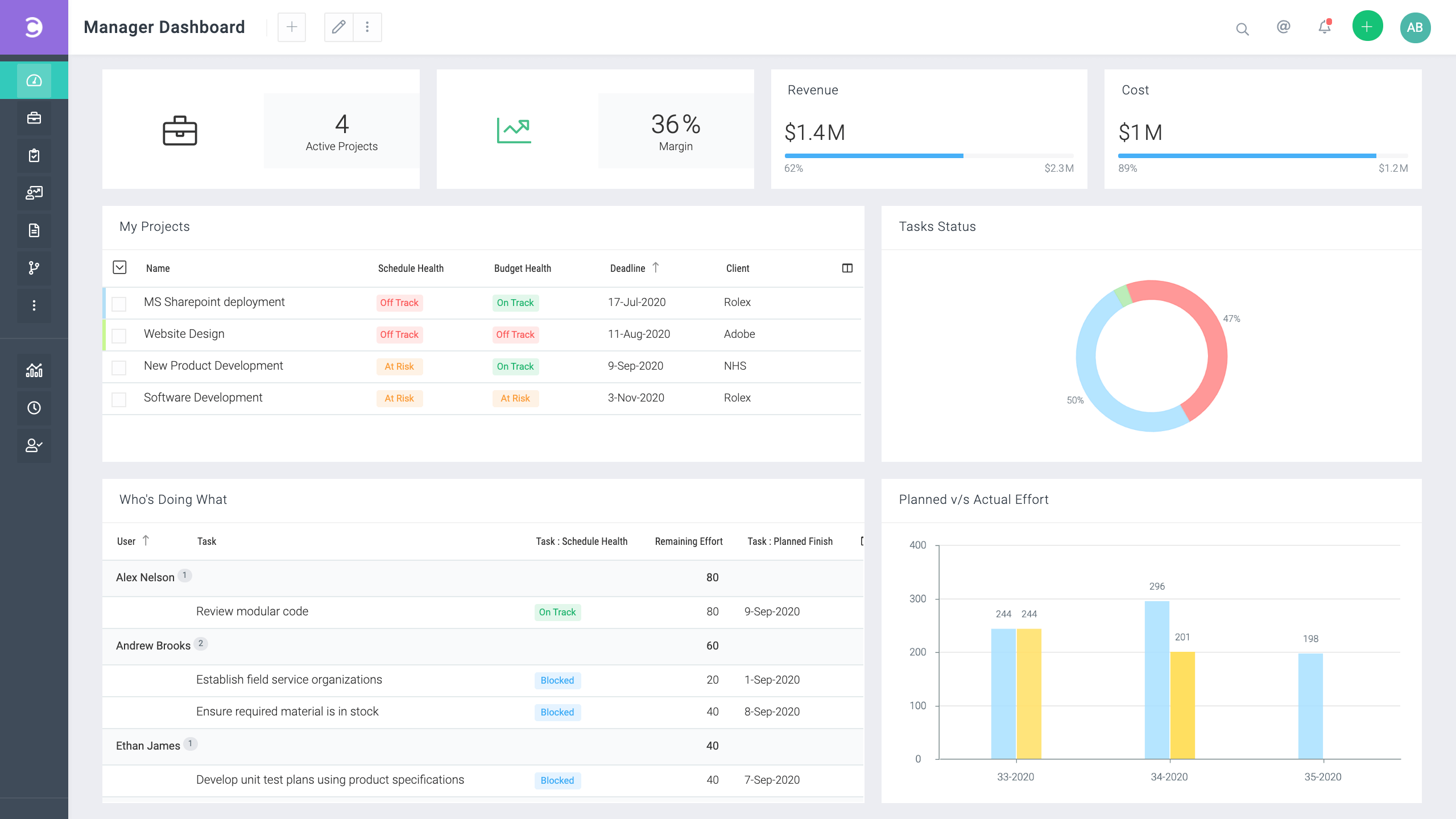 Celoxis-manager-dashboard (2)