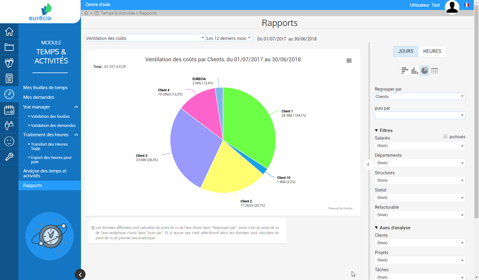 Management Module Time & Activities: reporting and dashboard