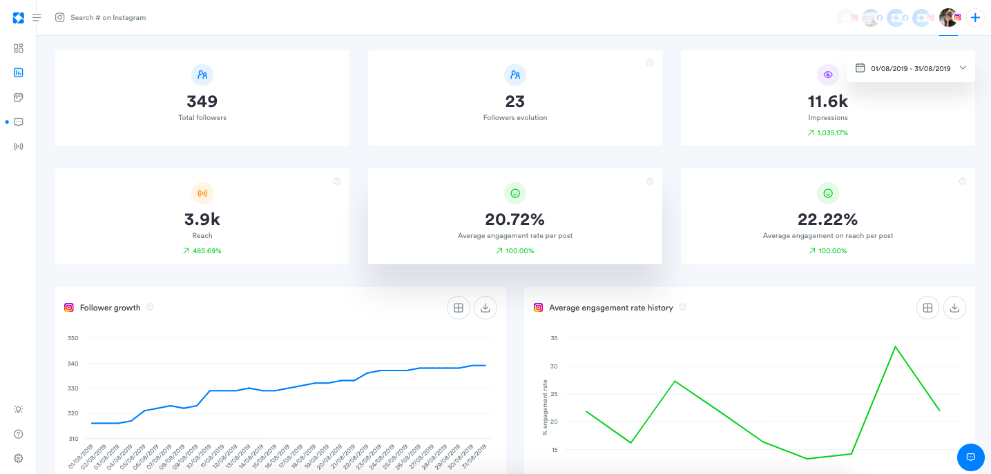 In depth analytics for: - Engagement - Community - Reach - Profile Activity - Stories